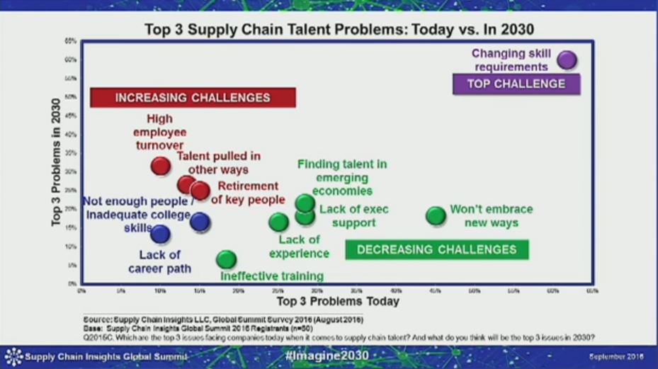 talent_problems